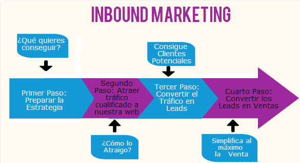 inbound marketing el aliadado de los objetivos del marketing digital