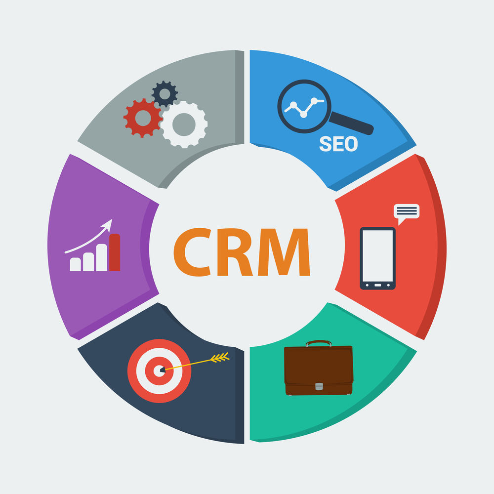 CRM su importancia en el plan de marketing digital b2b