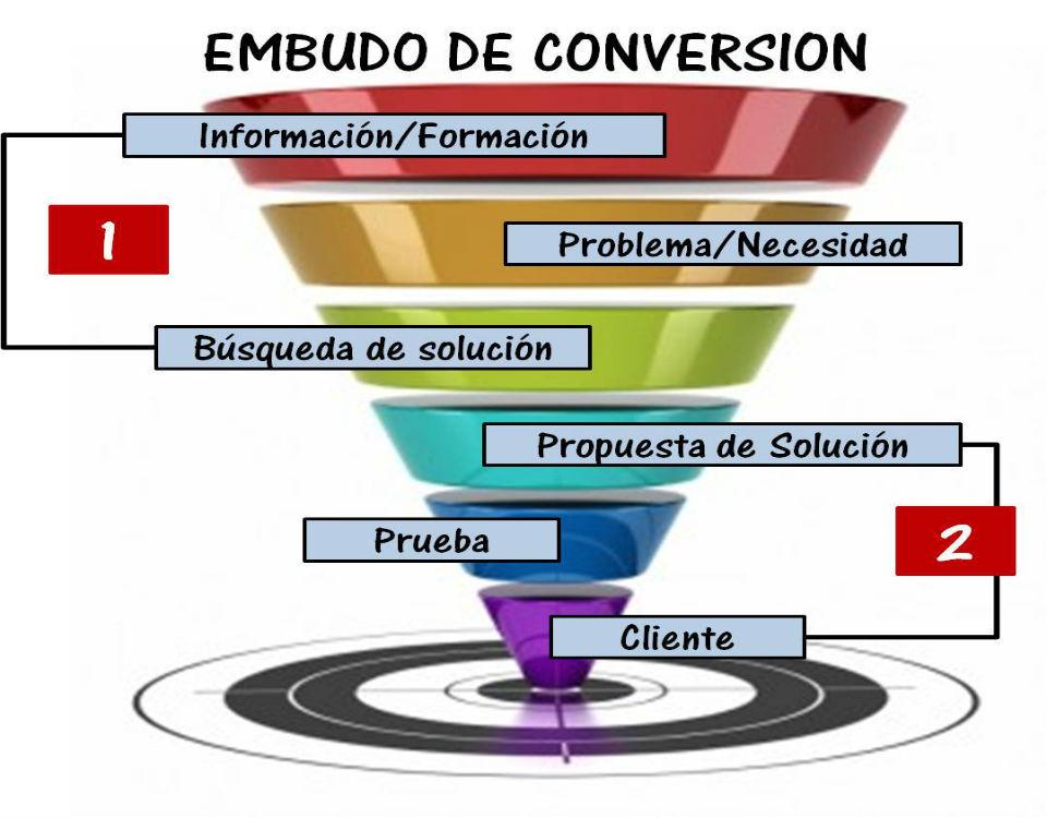 inbound marketing en empresas b2b