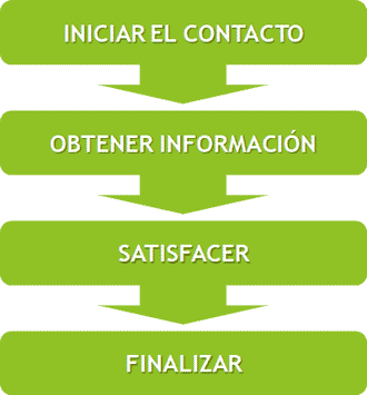 inbound marketing y atención al cliente