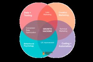 growth hacking para empresas B2B